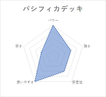 バミューダ△ デッキ 性能 トップアイドル パシフィカ